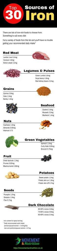Top 30 Sources of Iron Infographic