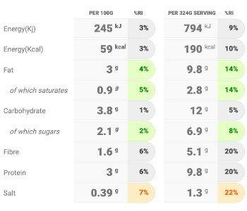 Nutritional information white bean minestrone recipe